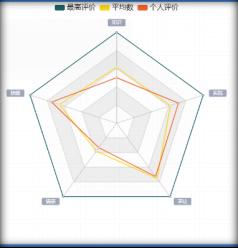 Fig 4 Sailinger® system, Automatic classroom evaluation